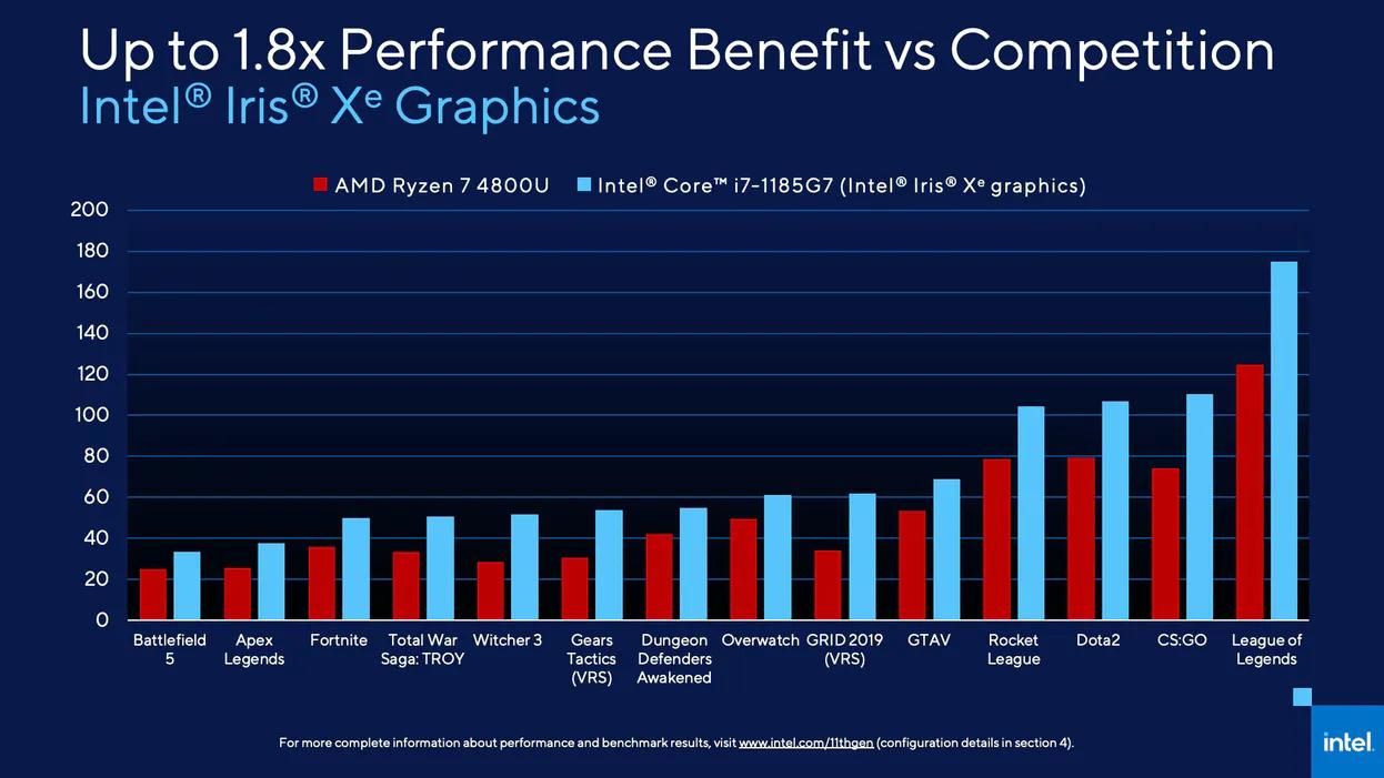 Il confronto con AMD sul fronte grafico